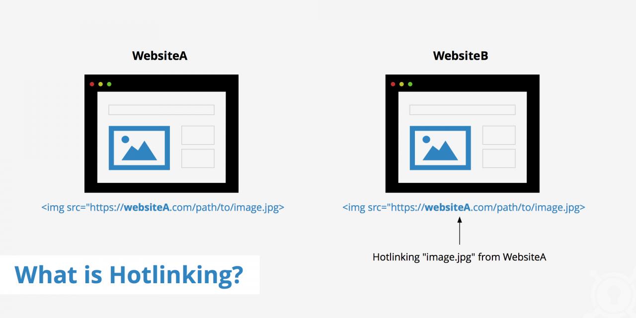 Hotlinking - thủ phạm ngốn băng thông trên website